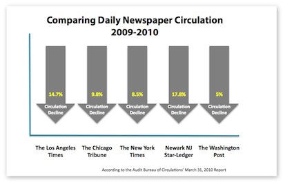 Comparing Newspaper Circulation